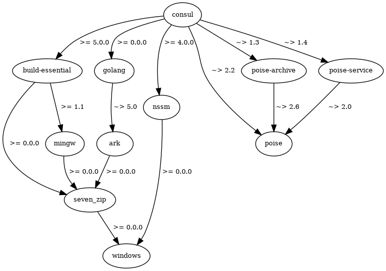 A directed graph which visualises a similar dependency graph, but showing each cookbook's other dependencies, with annotations showing the dependency constraints