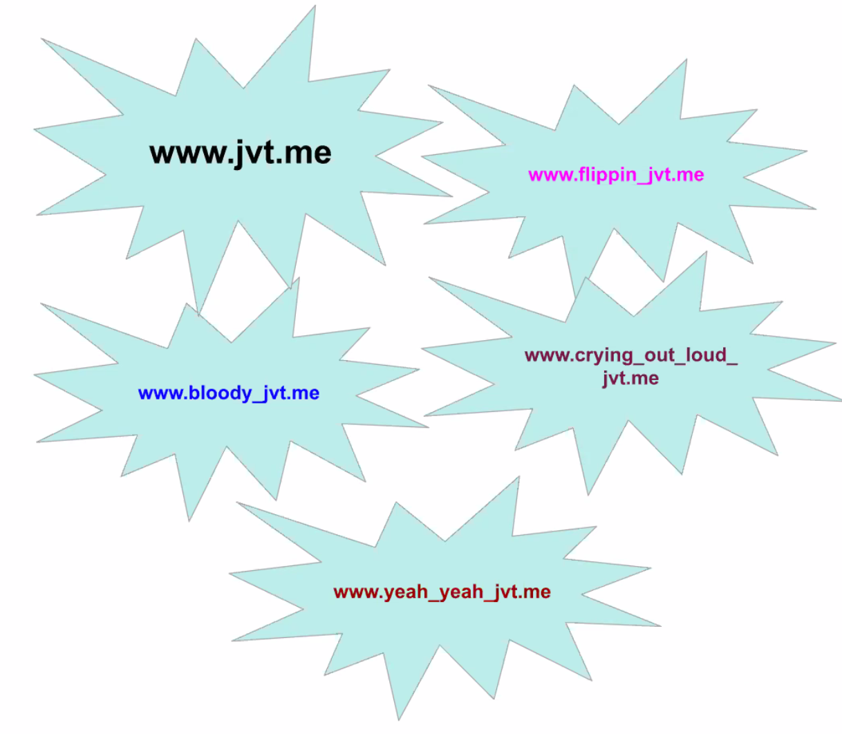 Screenshot of a slide with many variations on my domain name